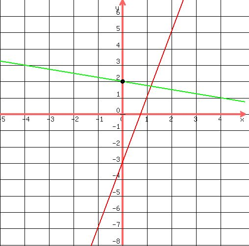 Drawing Lines Using Y Mx C : Solution what is the equation of line passing through