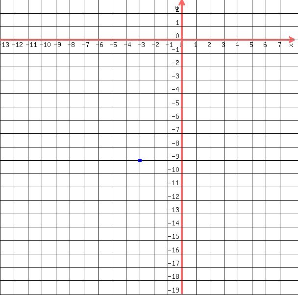 By Drawing The Line Y On The Grid Solve The Equations : Solution graph the equation y on a coordinate plane