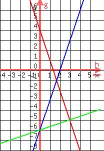 Which graph best represents the solution to this system of...