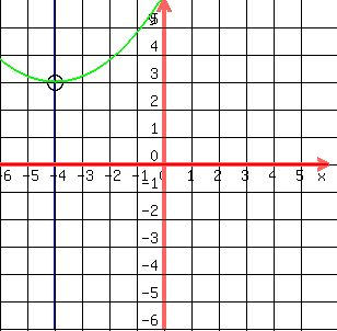 how to find the vertex of 2 x 4 2-32