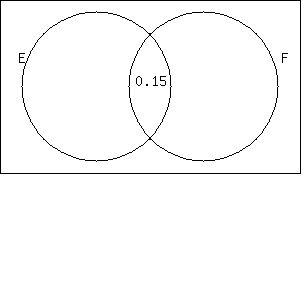 SOLUTION: Let P(E) = 0.3, P(F) = 0.45, and P(F E) = 0.15