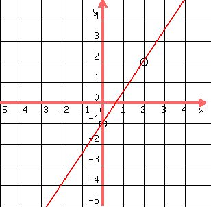 y=x的1_SOLUTION: graph the equations y=3/2 x-1