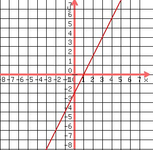 solution 1 graph y 3x 5 2 graph 3x 2 5x y 3 graph y x 2 4 graph the 2 lines. Black Bedroom Furniture Sets. Home Design Ideas