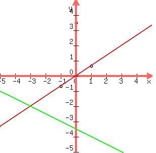 Homework help linear equations