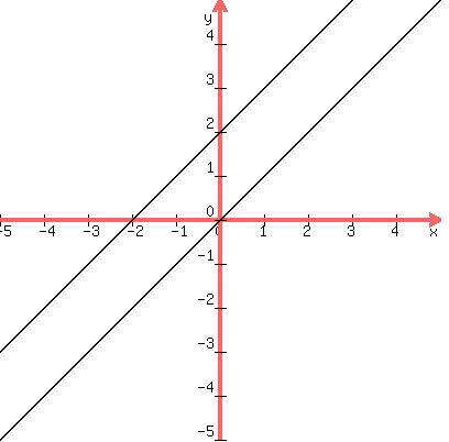 SOLUTION: Graph the piecewise function below. Identify the