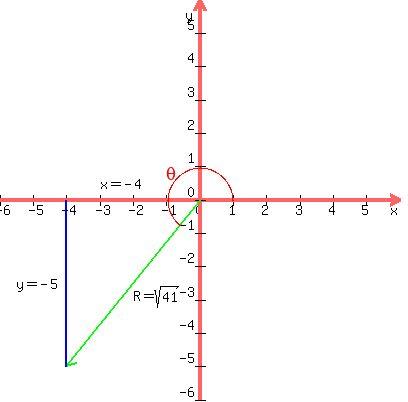 What angle θA, where 0θa<360, does A make with the +x-axis?
