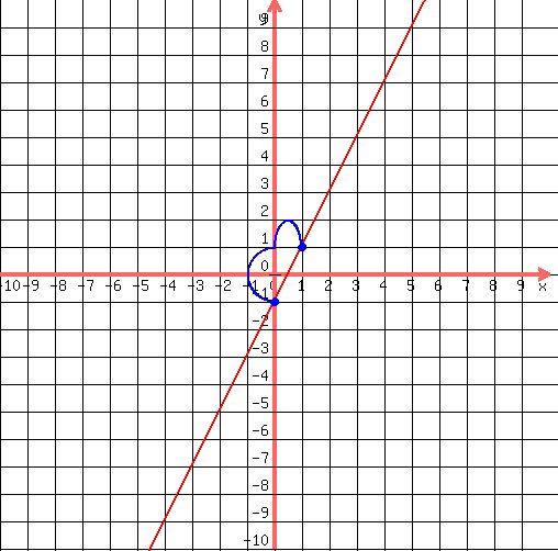 Построить график функции | Онлайн калькулятор
