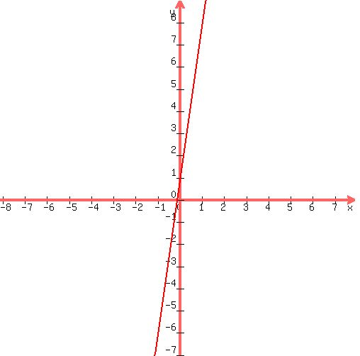 Solution What Is The Slope And Y Intercept Of These Equation Y7x