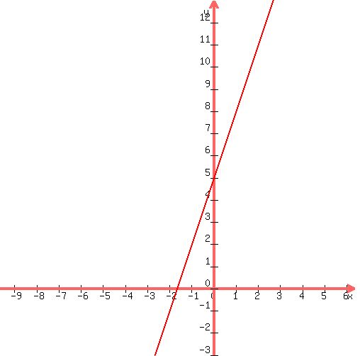 Solution Need To Sketch The Following Graph 3x Y 5 Can You