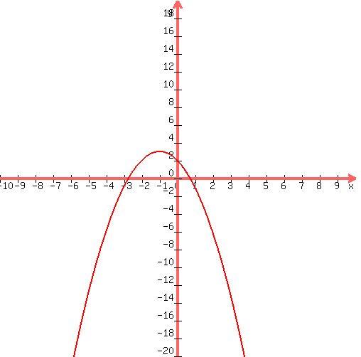 solution 1 graph the following quadratic functions f x x 2 2x 2 f x x 2 3x 2 f x x 2. Black Bedroom Furniture Sets. Home Design Ideas