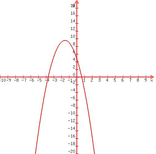 how to use quadratic formula to find x intercepts