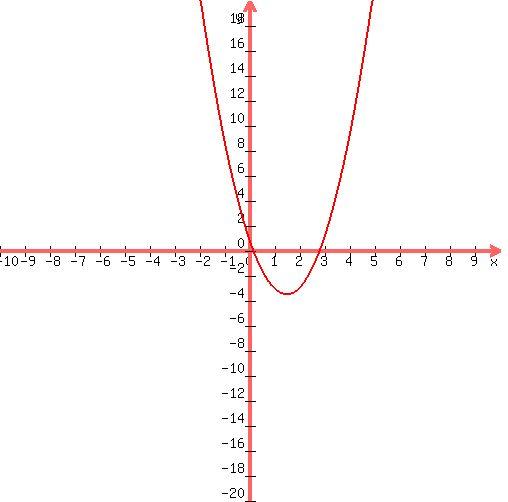 graph%28+500%2C+500%2C+-10%2C+10%2C+-20%2C+20%2C+2%2Ax%5E2%2B-6%2Ax%2B1+%29