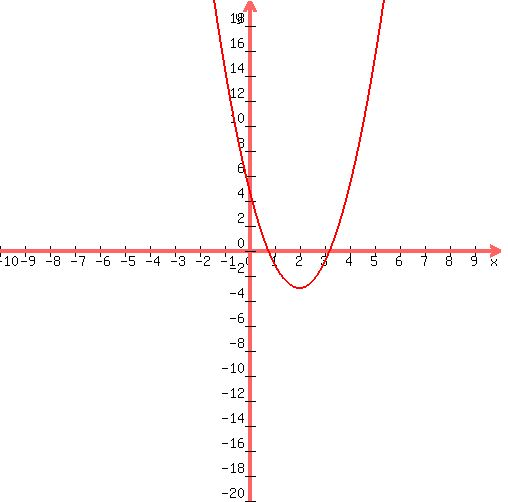 Solution Find The Vertex The Line Of Symetry The Maxmin Value Of
