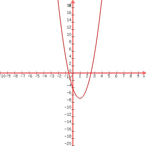 cubic graph how to solve with 4 points