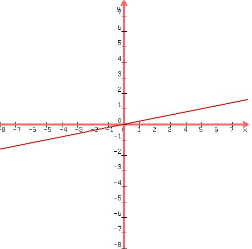 SOLUTION: graph each linear equation by finding and ...