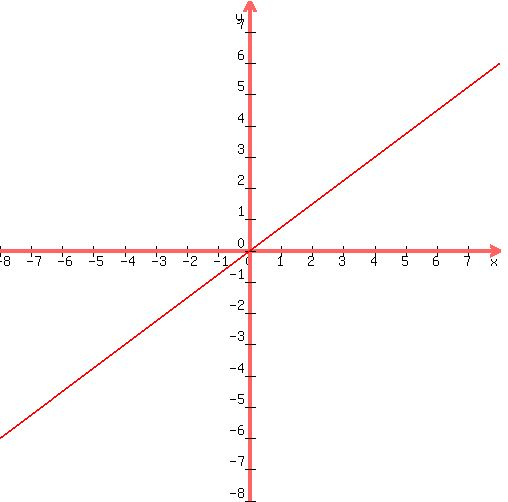 Solution y34x graph285002c5002c0 8 ccuart Choice Image
