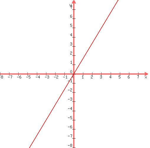 Solution Write The Slope Intercept Form Of The Equation Of The Line