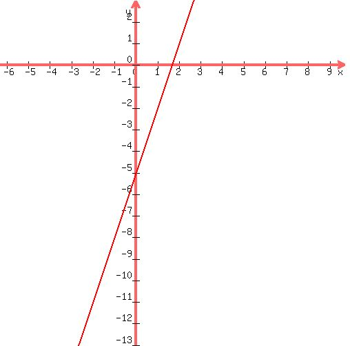 Solution Graph And Solve Equation Y3x 5 3points Slope X