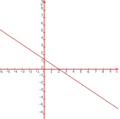 Solution Graph Line Y 23x4 Using Ordered Pair Notation At