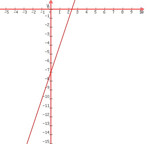 Solution How Would You Graph 3x Y7