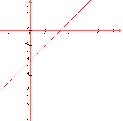 slope intercept form y=4  SOLUTION: Change the equation, x - y = 8 to form y = mx + b