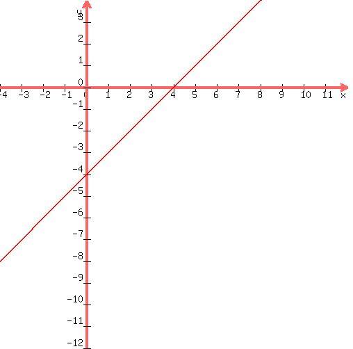 SOLUTION Change the equation x y 4 to form y mx b – Y Mx B Worksheet