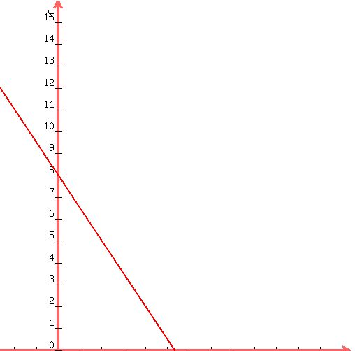slope intercept form 3x-2y=-16  SOLUTION: Find the slope-intercept form of this line: * 10x+10y=10
