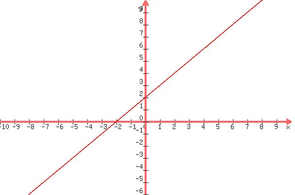 solution how do you graph y x 2 and y 2x 2