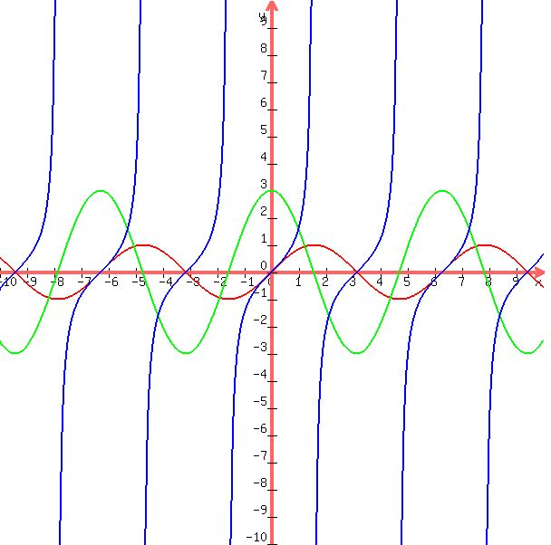 The gallery for --> Quintic Graph