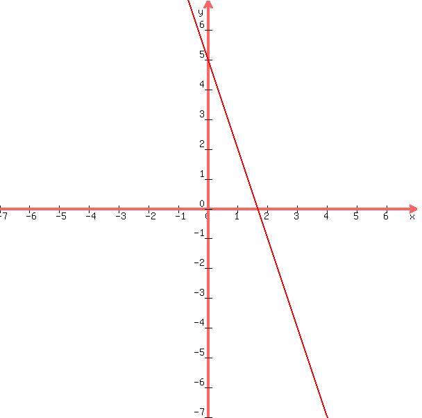 graph%28+600%2C+600%2C+-7%2C+
