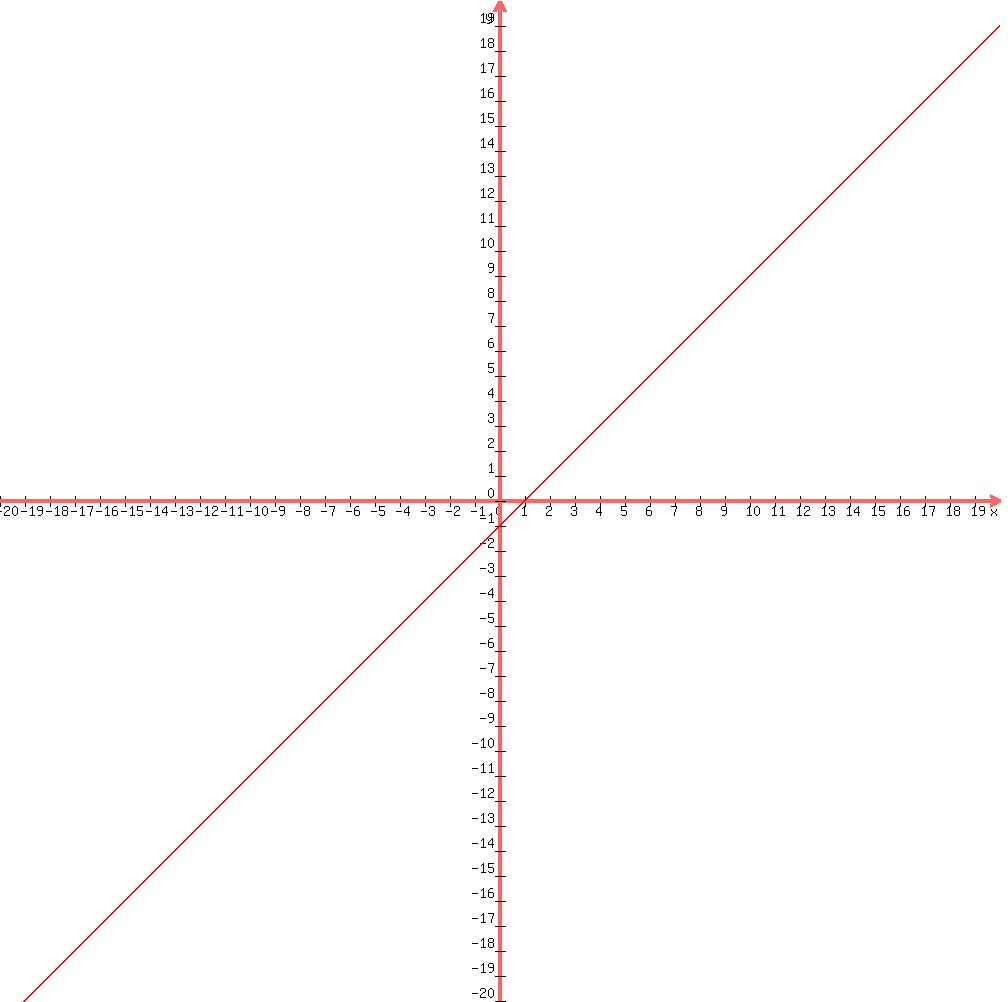 Solution write in slope intercept form the equation of the line solution write in slope intercept form the equation of the line discribed m1b 1 m10b0 m 4b 37 m0b0 falaconquin