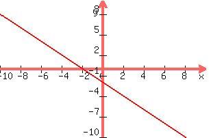 solution graph y x 2