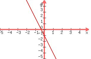 solution what is y 3x 1 and i have to graph it