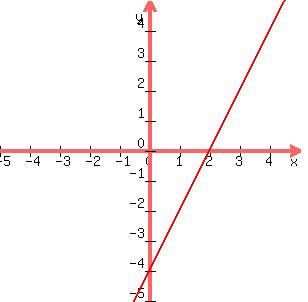 how to use intercepts to graph a linear function