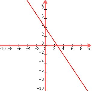 SOLUTION: Solve By Graphing: 3x+2y=8 6x+4y=16