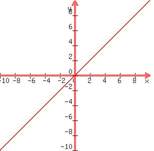 solution graph y x y 2x and y 3x on the same coordinate plane how