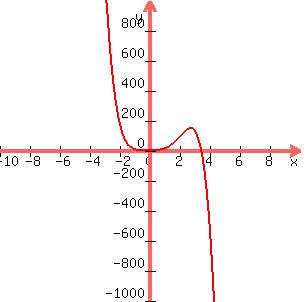 solution consider the leading term of the polynomial function what