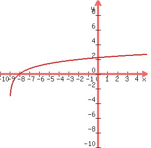 Solution hx lnx 9 to sketch the graph of the function solution hx lnx 9 to sketch the graph of the function first rewrite the logarithmic equation in the exponential form x 9 solve for x x sciox Choice Image