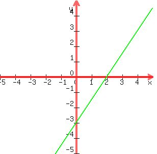 SOLUTION: what is the graph of 3x-2y=6 and i need (y) by ...