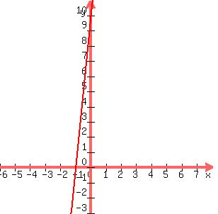 SOLUTION: Draw the graph of the line y = 10x + 10