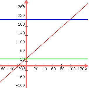 SOLUTION The Relationship Between Fahrenheit F And Celsius C