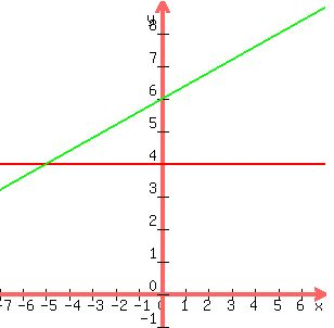 how to find the objective function