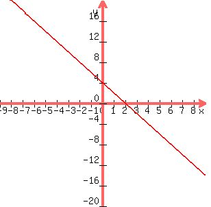 slope intercept form 2x+3y=6  SOLUTION: Find the slope and y-intercept of the line 113x - 13y ...