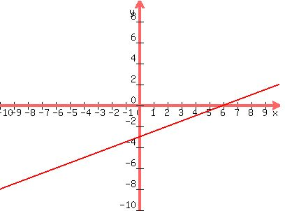 SOLUTION: graph the line x-2y=6