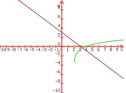 Solution solve the logarithmic equation lnx 2ln2 x 3 x 2 solution solve the logarithmic equation lnx 2ln2 x 3 x 2x 30 x2 x3 sciox Choice Image