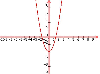 Solution A Express The Quadratic Function In Standard Form B