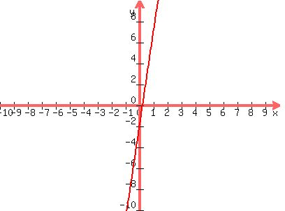 Solution How Can You Tell If Y9x 2 Is A Function
