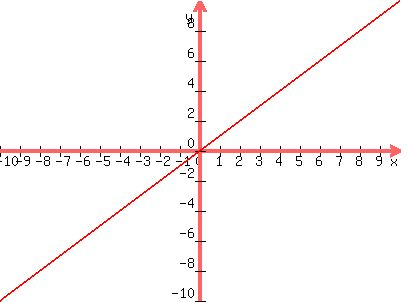 Solution How Would You Graph X3y 1and2x 2y0 On A Coordinate Plane