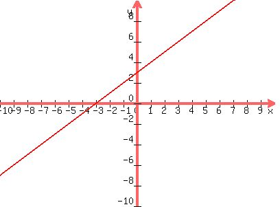 solution: graph the equation and identify the y-intercept y=x+3