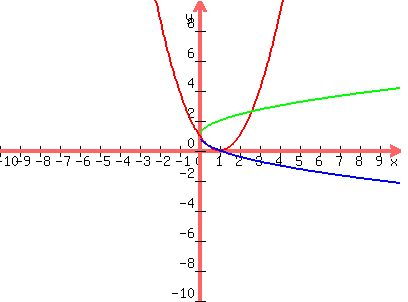 how to find the solution of a quadratic graph